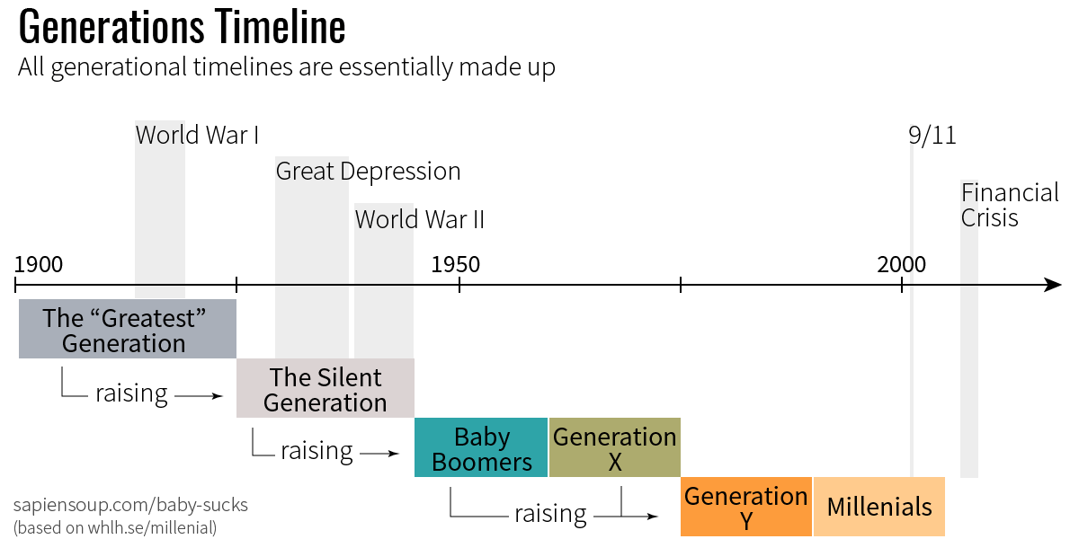 Generations names of 20th century and historic events
