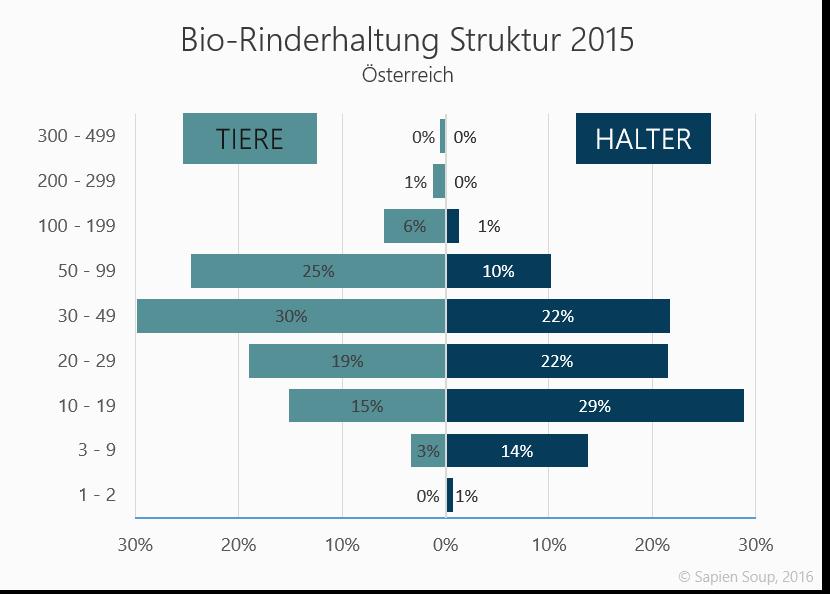 Bio-Rinderhaltung in Österreich: Vergleich der Strukturdaten Herdengröße und Anzahl der Betriebe