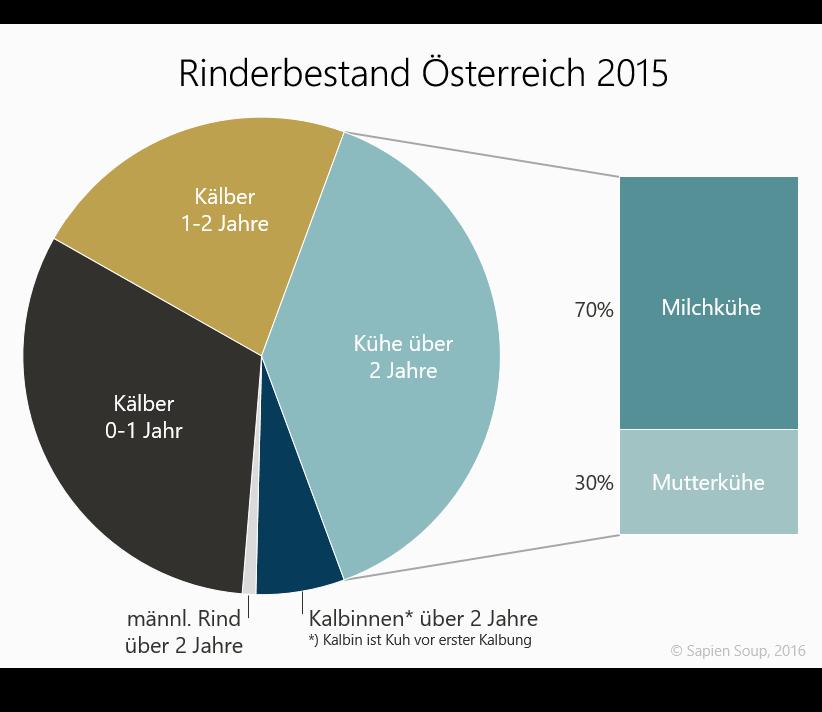 Anteil von Viehtyp am Gesamt-Rinderbestand in Österreich, Bundesanstalt für Agrarökonomik, 2015