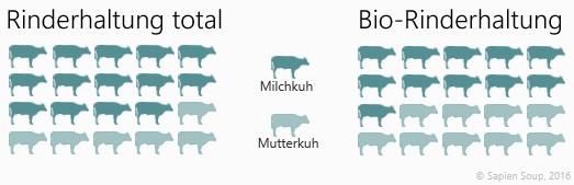 Anteil Milch- vs. Mutterkuh im Vergleich biologische vs. konventionelle Rinderhaltung in Österreich