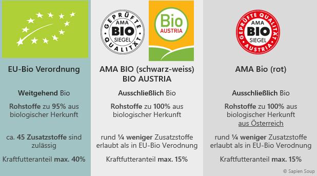 Vergleich: EU-Bio Logo mit AMA Bio und AMA AUSTRIA