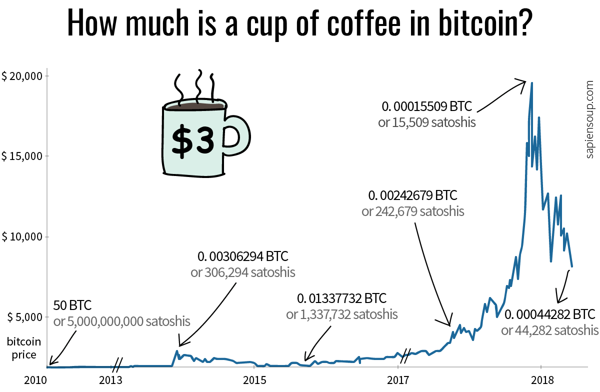 Price of cup of coffee in bitcoin