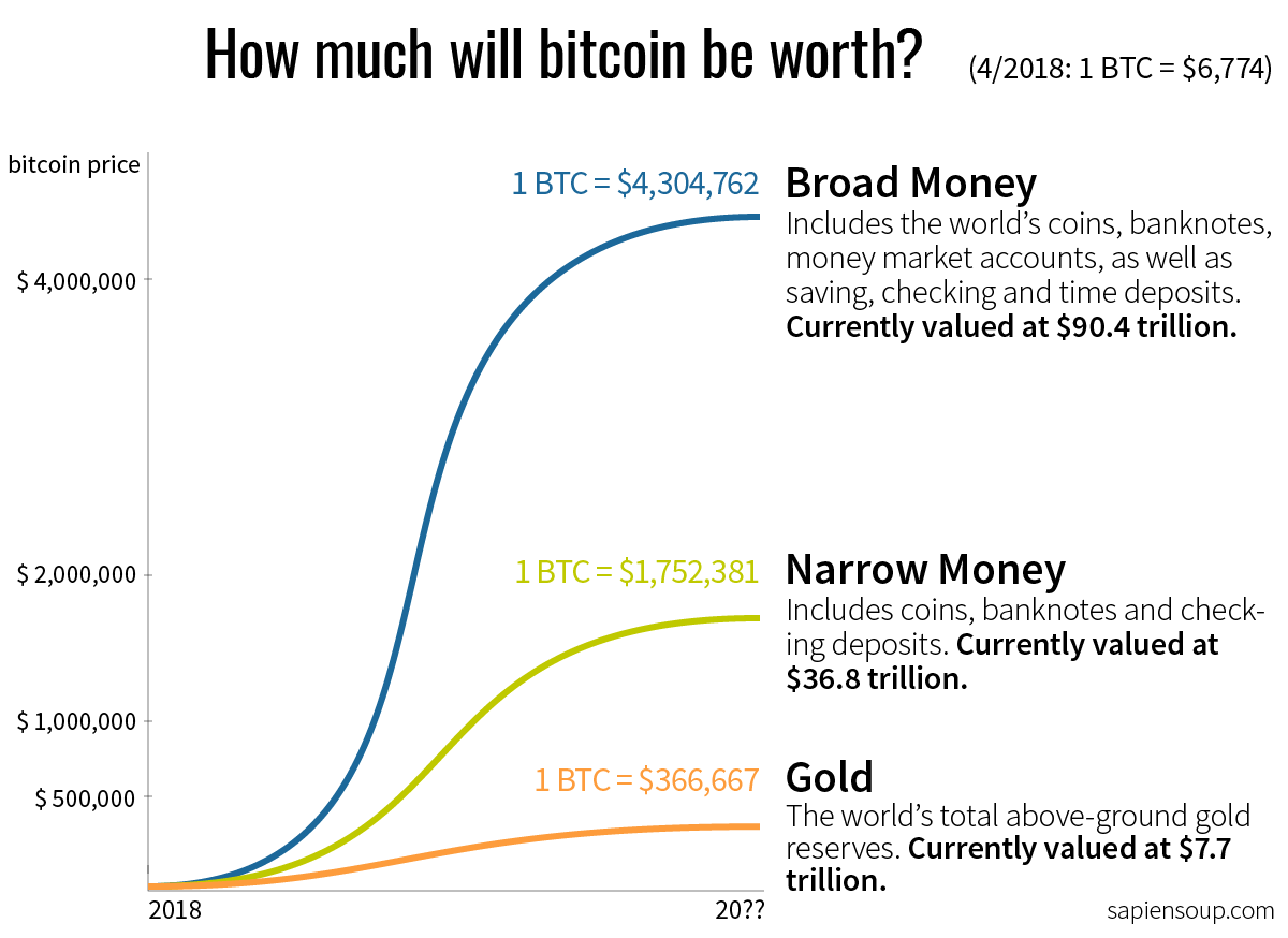 How much will bitcoin be worth in the future