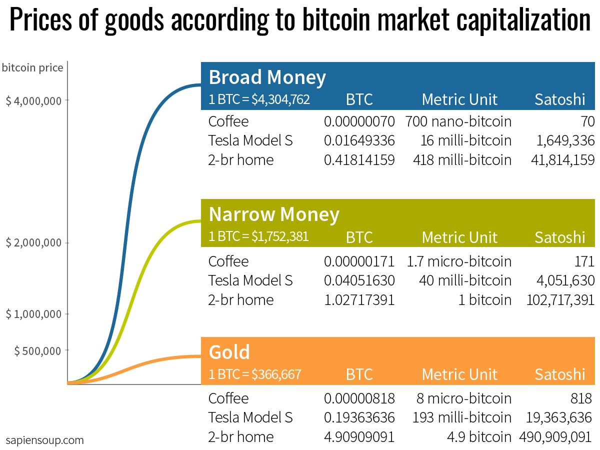 Prices of goods in bitcoin dependent on market capitalization