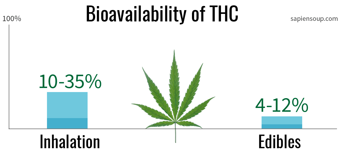 Bioavailability of THC when inhaled vs. edibles