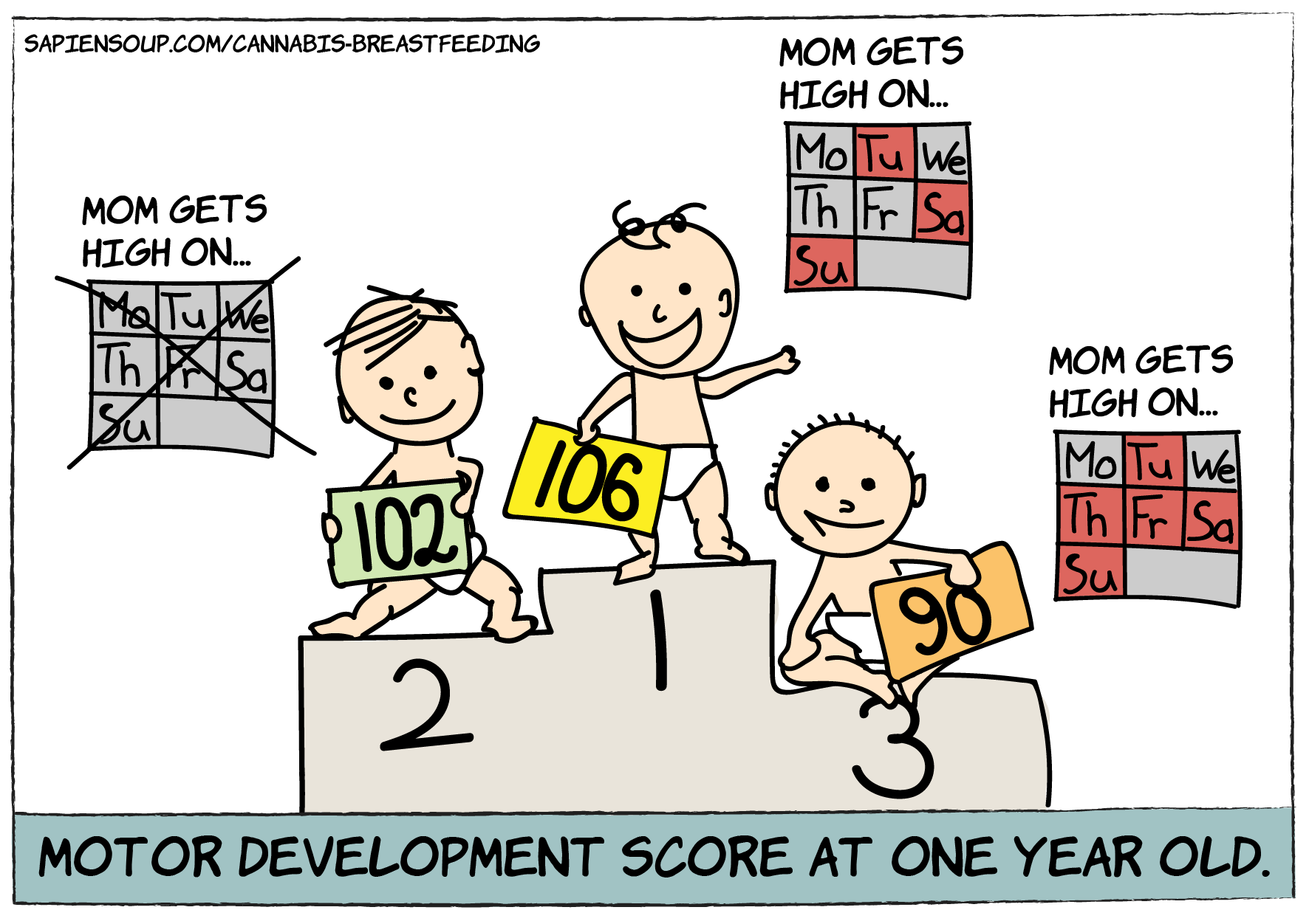 motor development scores at one year old