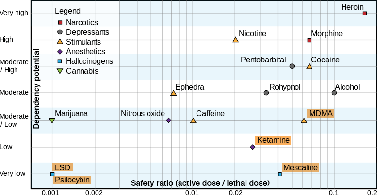 risk of overdose and dependency of legal and illegal drugs including psychedelic drugs such as MDMA, LSD, psilocybin, ketamine