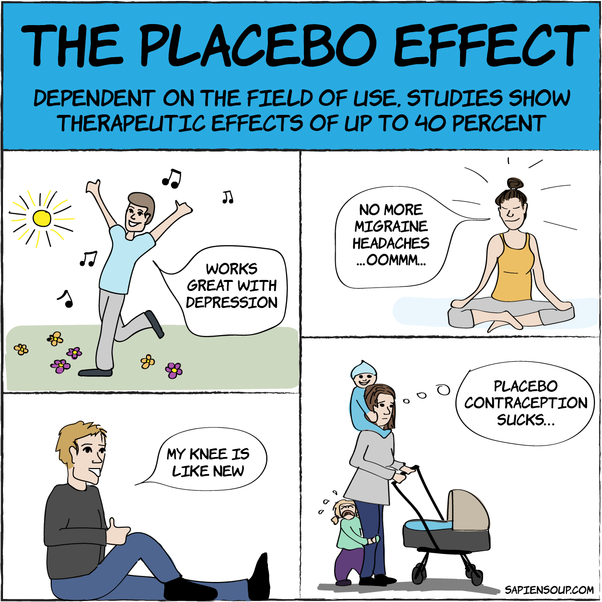 efficacy of placebo effect in depression, migraine, pain